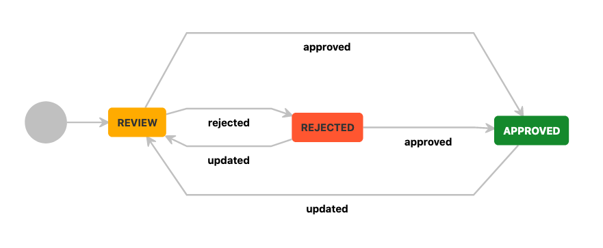 a diagram of a workflow